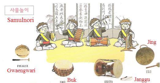nghe-thuat-dan-vu-nhac-truyen-thong-samulnori